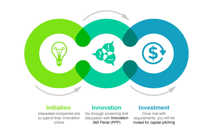 initiation-innovation-investment-cycle